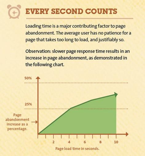 電商網站怎麼做SEO優化 運營電商網站時常犯的11個錯誤