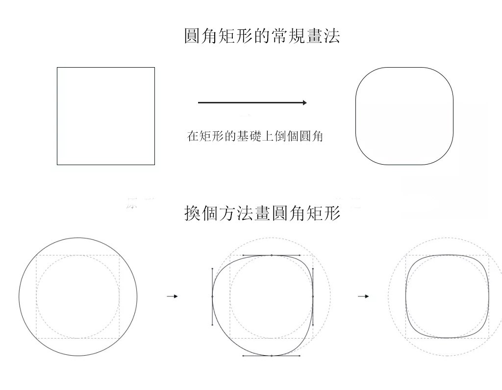 UI設計基礎知識:提升UI設計的基礎三要素