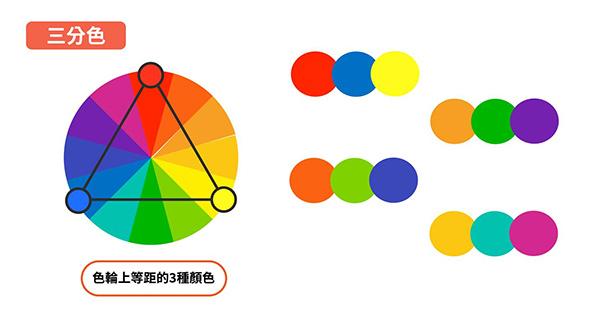 設計好看又符合品牌形象的網站 試試60:30:10配色法則